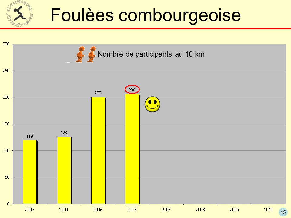 Foulèes combourgeoise