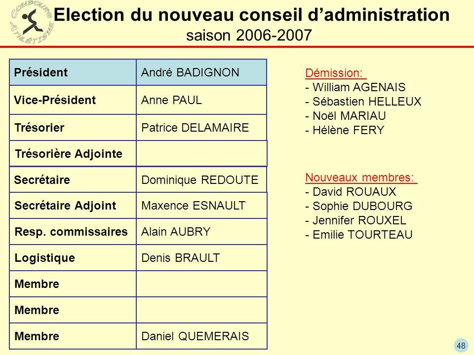 Election du nouveau conseil d'administration saison 2006-2007