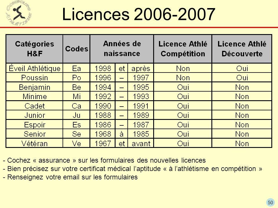 Licences 2006-2007 - Cochez « assurance » sur les formulaires des nouvelles licences.