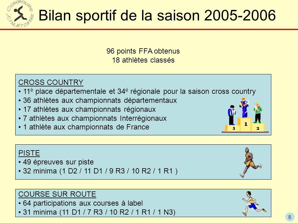 Bilan sportif de la saison 2005-2006