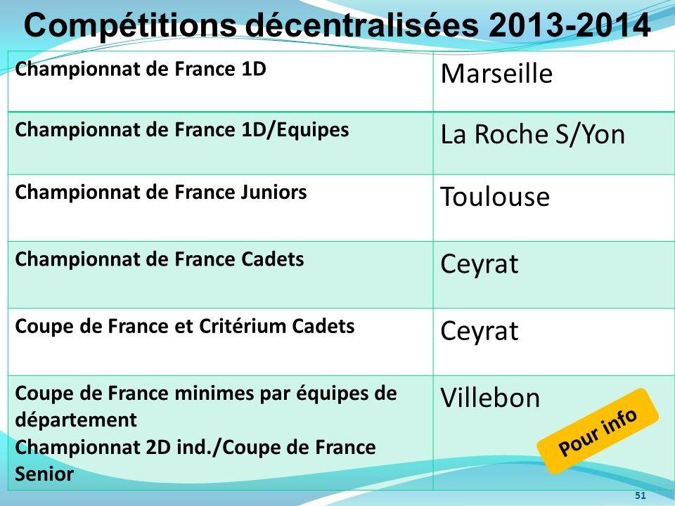 Compétitions décentralisées 2013-2014
