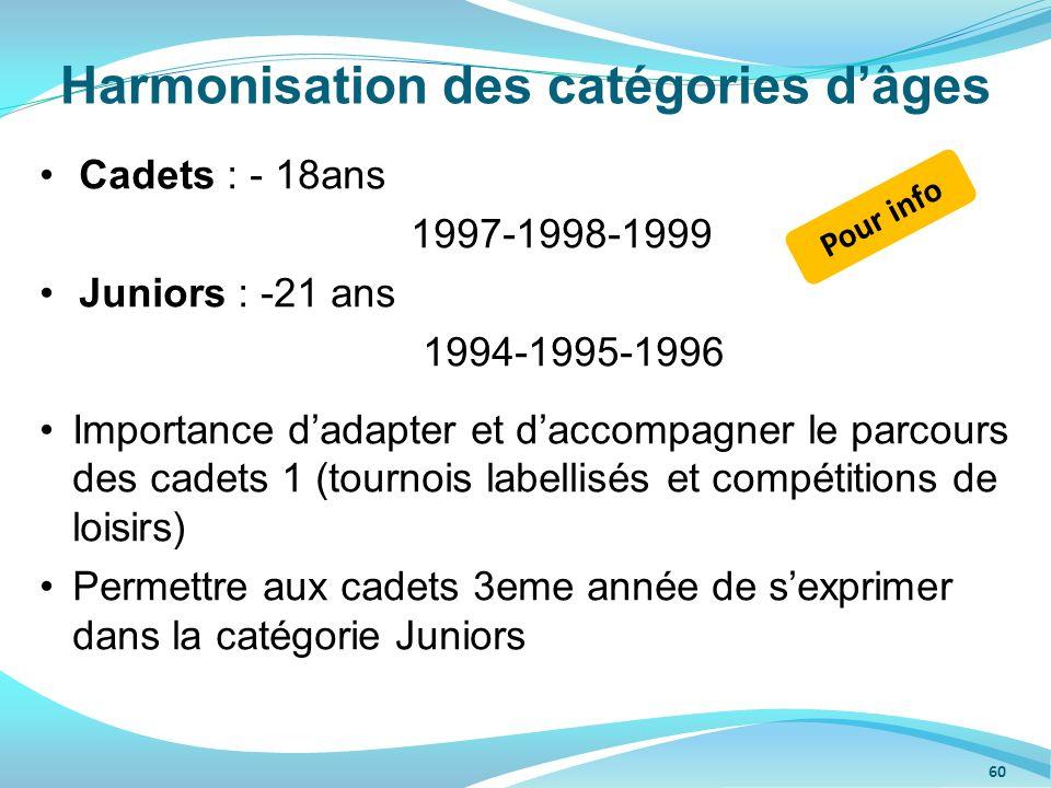 Harmonisation des catégories d'âges