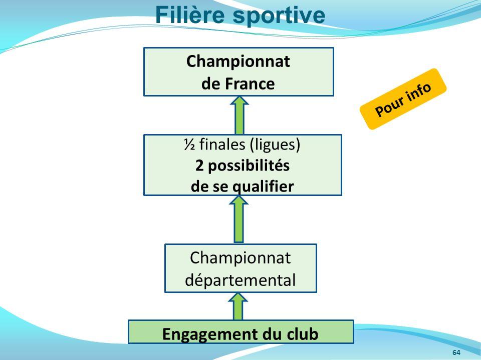 Filière sportive Championnat de France Championnat départemental