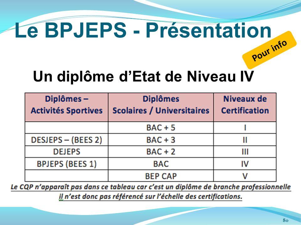 Le BPJEPS - Présentation