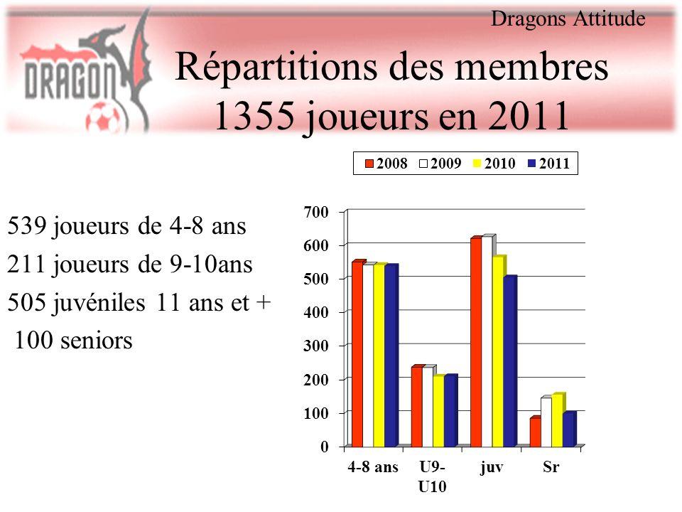 Répartitions des membres 1355 joueurs en 2011