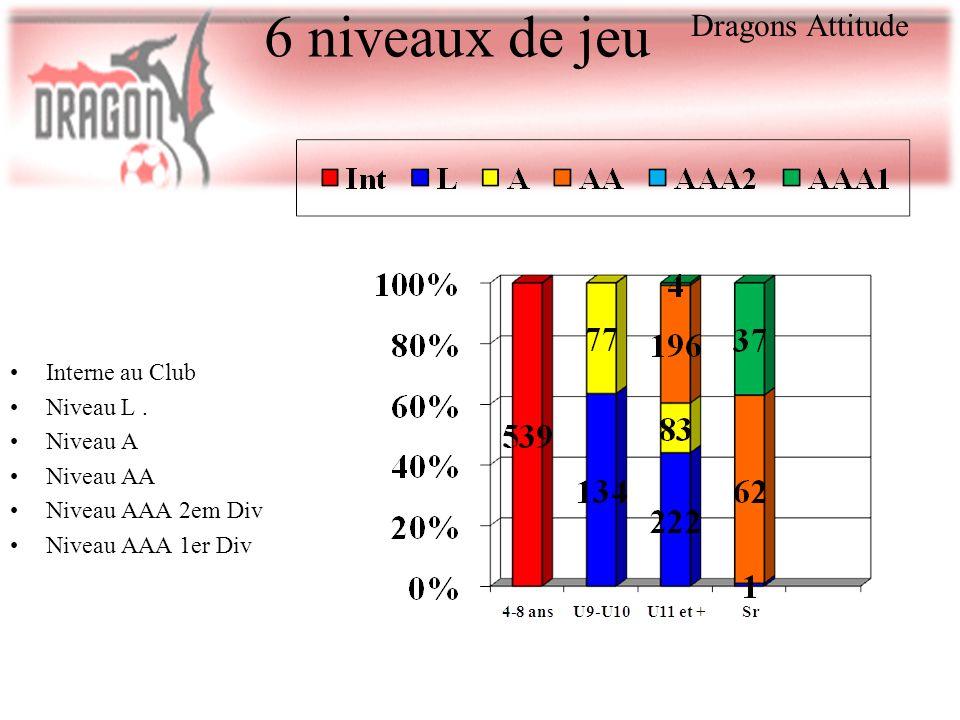 6 niveaux de jeu Dragons Attitude Interne au Club Niveau L . Niveau A