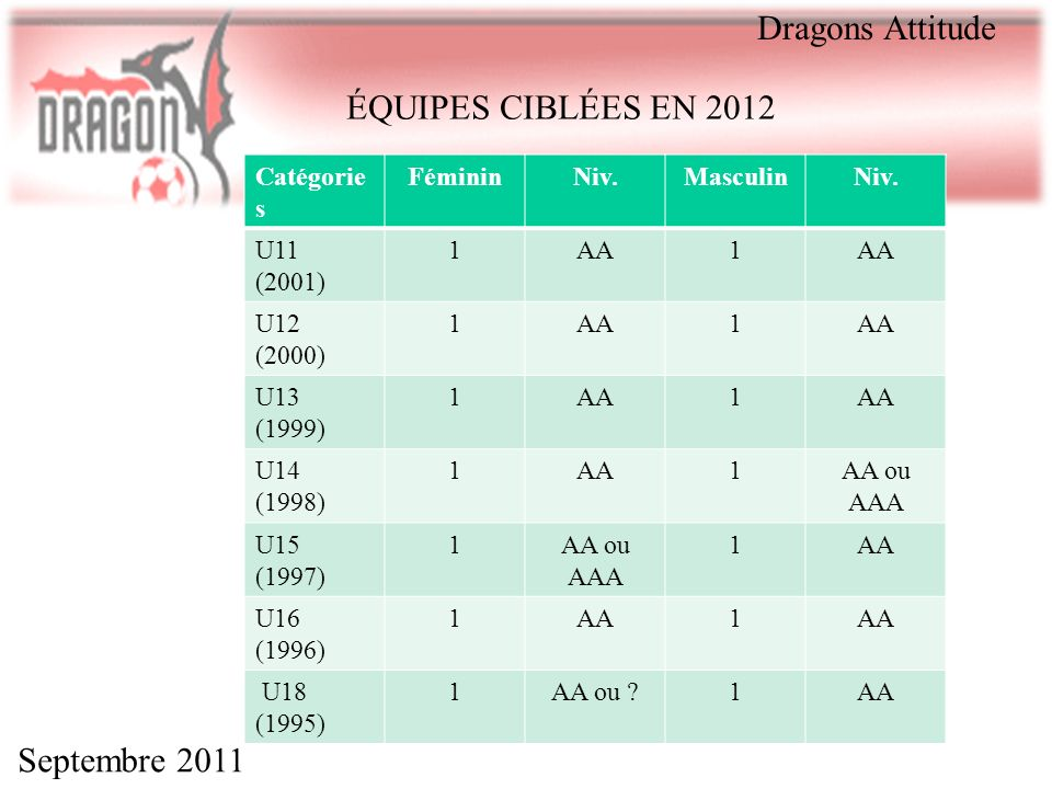 Dragons Attitude ÉQUIPES CIBLÉES EN 2012 Septembre 2011 Catégories