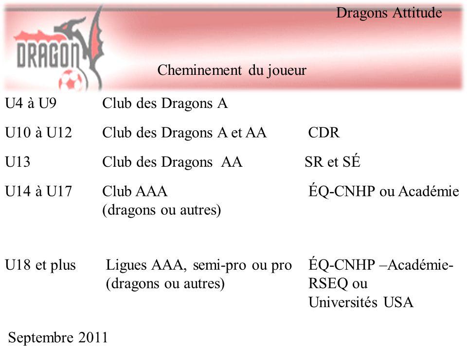 Dragons Attitude Cheminement du joueur. U4 à U9. Club des Dragons A. U10 à U12. Club des Dragons A et AA.