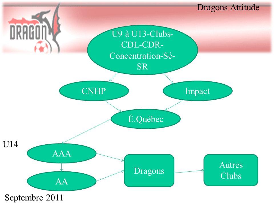 U9 à U13-Clubs-CDL-CDR-Concentration-Sé-SR
