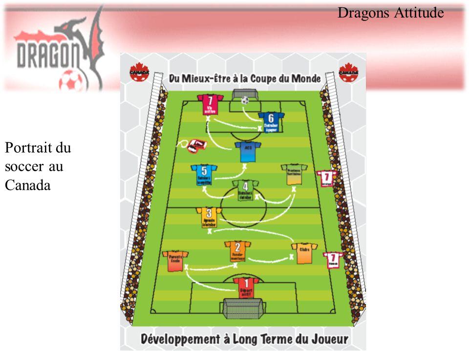 Dragons Attitude Portrait du soccer au Canada