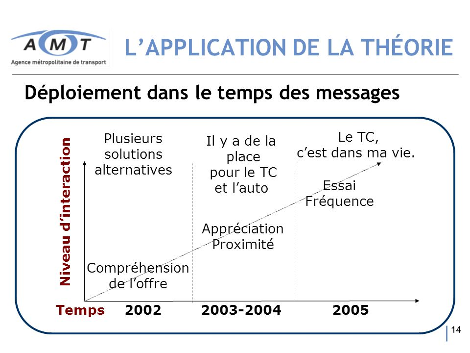 L'APPLICATION DE LA THÉORIE