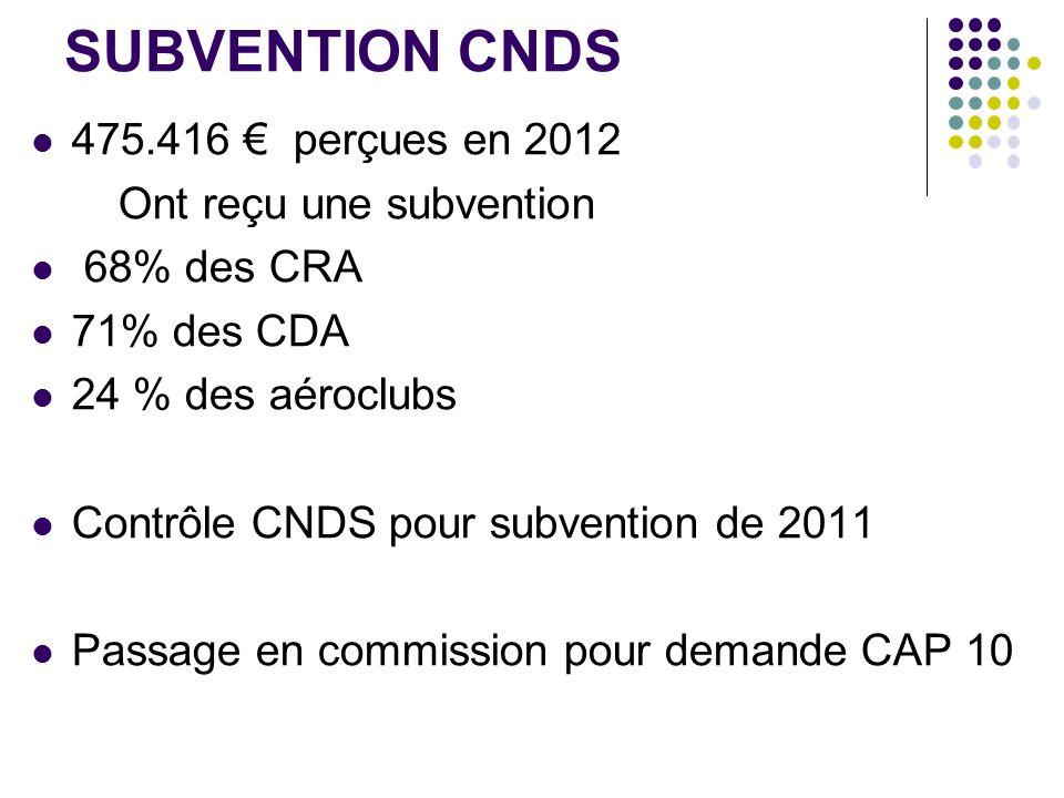 SUBVENTION CNDS 475.416 € perçues en 2012 Ont reçu une subvention