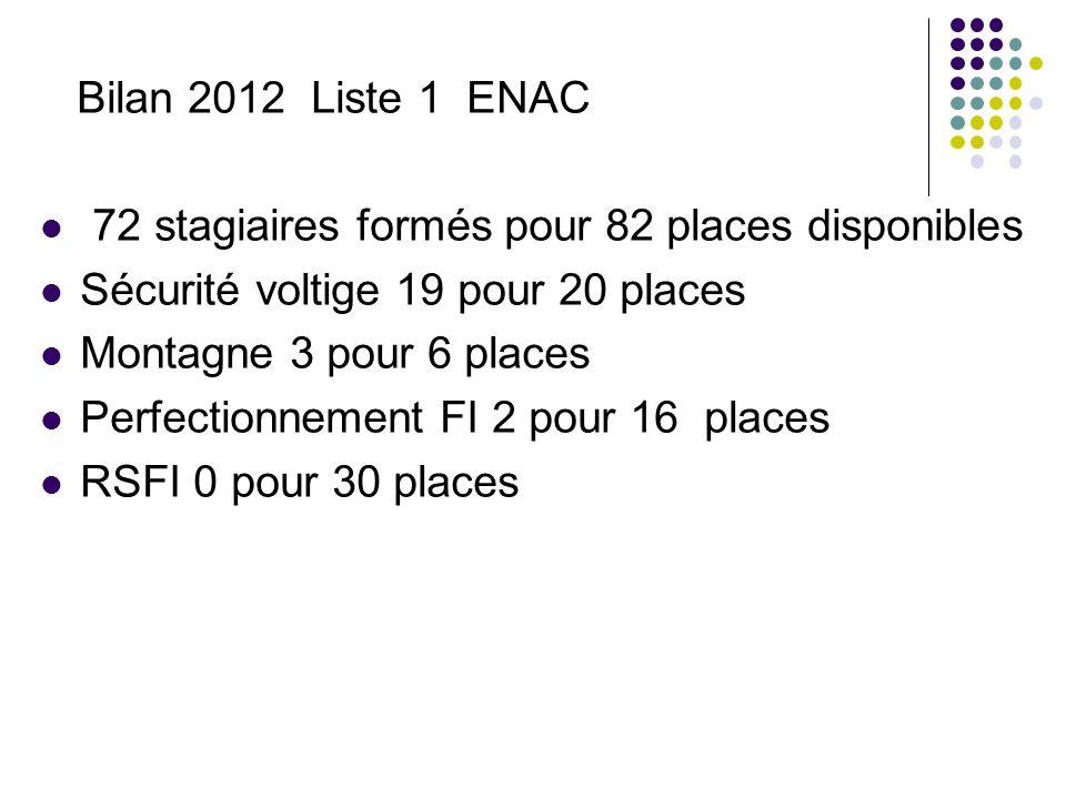 Bilan 2012 Liste 1 ENAC 72 stagiaires formés pour 82 places disponibles. Sécurité voltige 19 pour 20 places.
