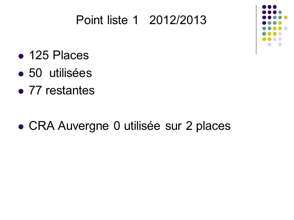 Point liste 1 2012/2013 125 Places. 50 utilisées.