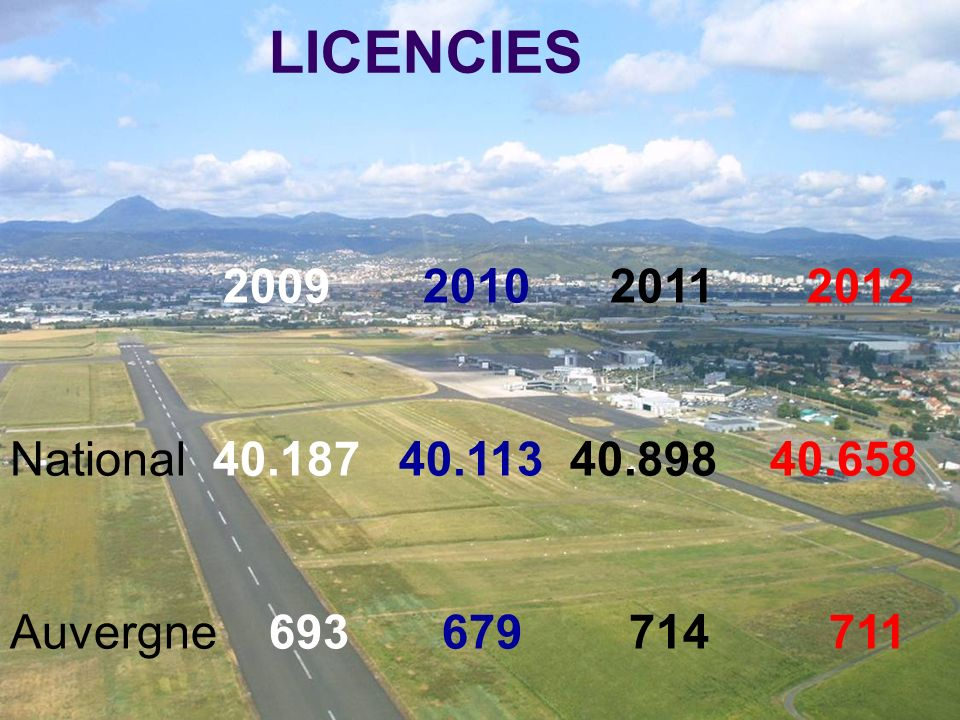 LICENCIES 2009 2010 2011 2012. National 40.187 40.113 40.898 40.658.