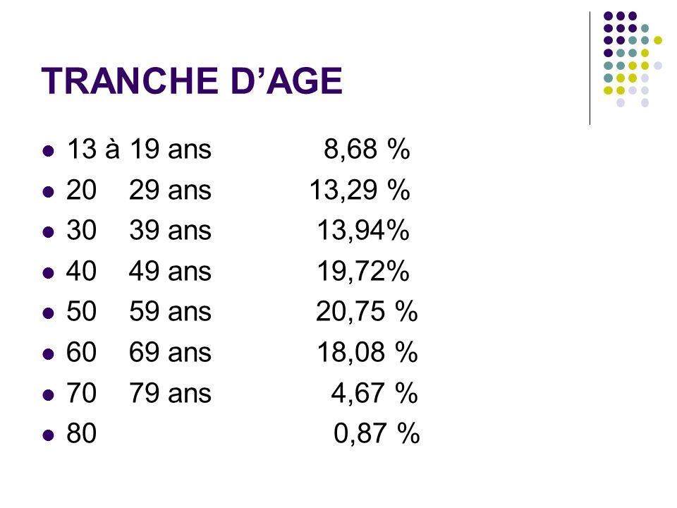 TRANCHE D'AGE 13 à 19 ans 8,68 % 20 29 ans 13,29 % 30 39 ans 13,94%