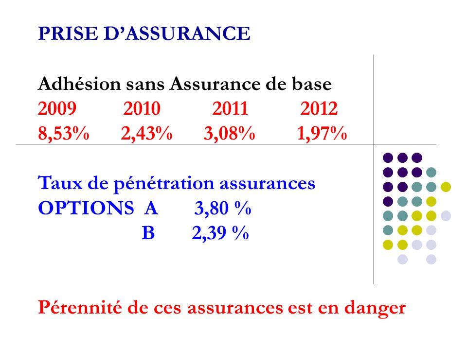 PRISE D'ASSURANCE Adhésion sans Assurance de base. 2009 2010 2011 2012. 8,53% 2,43% 3,08% 1,97%