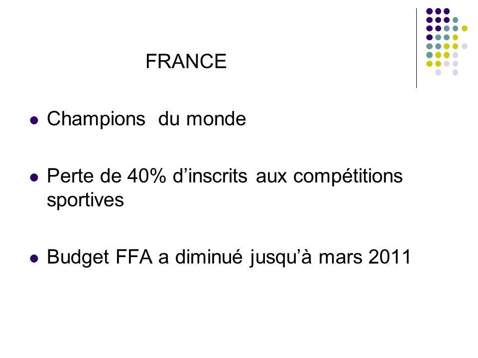 FRANCE Champions du monde. Perte de 40% d'inscrits aux compétitions sportives.