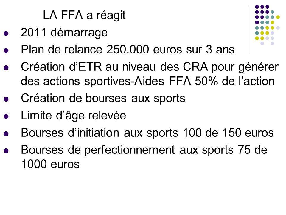 LA FFA a réagit 2011 démarrage. Plan de relance 250.000 euros sur 3 ans.