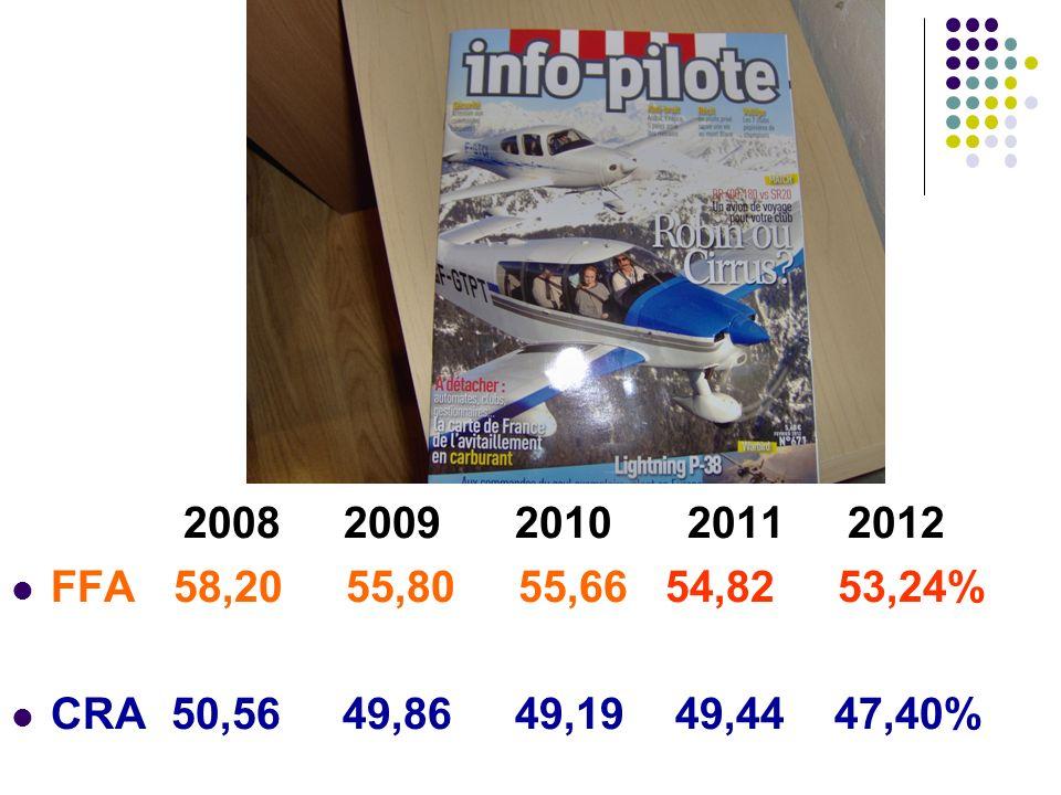 2008 2009 2010 2011 2012 FFA 58,20 55,80 55,66 54,82 53,24% CRA 50,56 49,86 49,19 49,44 47,40%