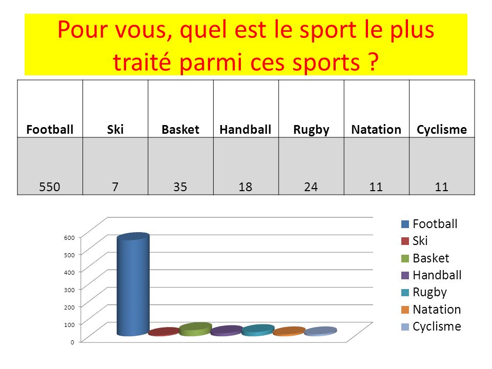 Pour vous, quel est le sport le plus traité parmi ces sports