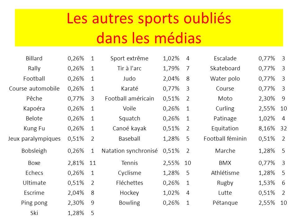 Les autres sports oubliés dans les médias