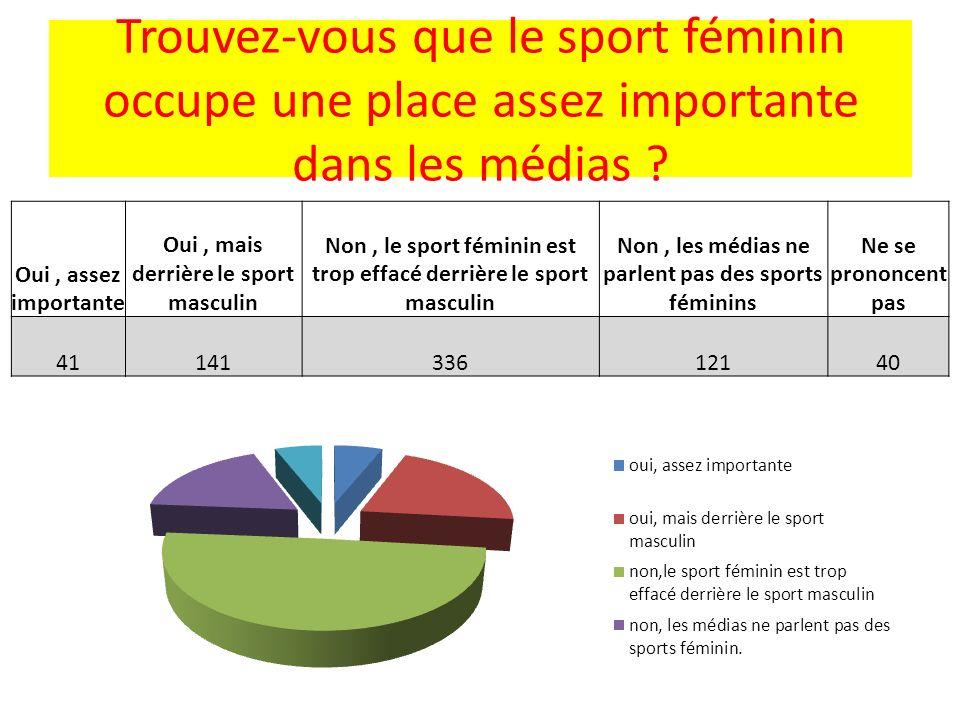 Trouvez-vous que le sport féminin occupe une place assez importante dans les médias