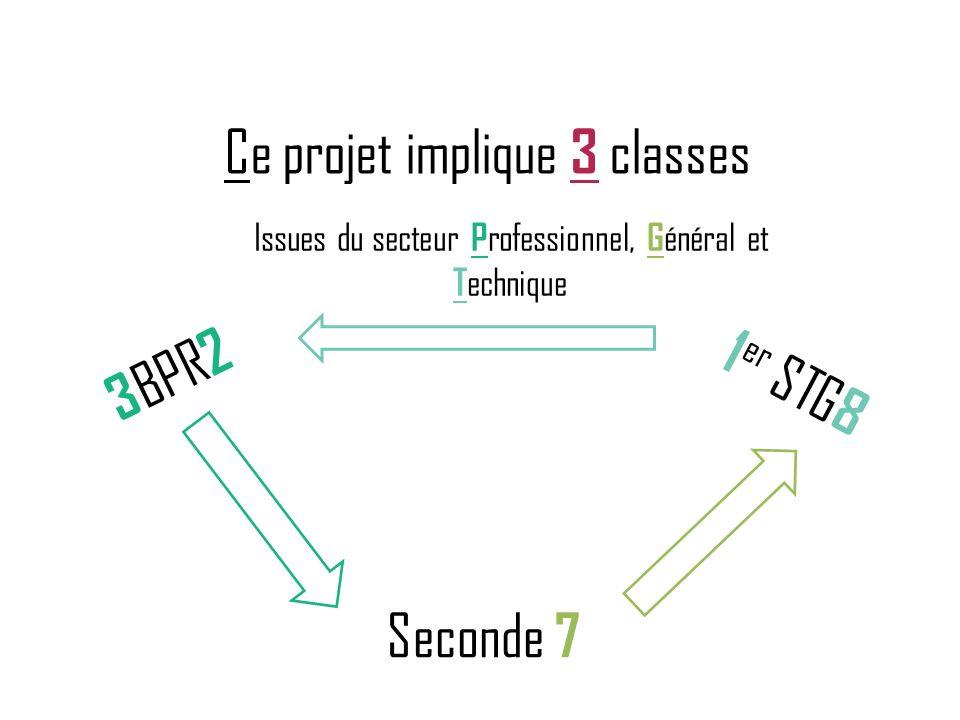 Ce projet implique 3 classes