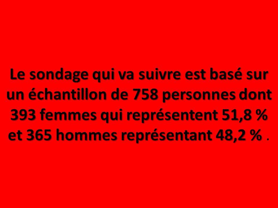 Le sondage qui va suivre est basé sur un échantillon de 758 personnes dont 393 femmes qui représentent 51,8 % et 365 hommes représentant 48,2 % .