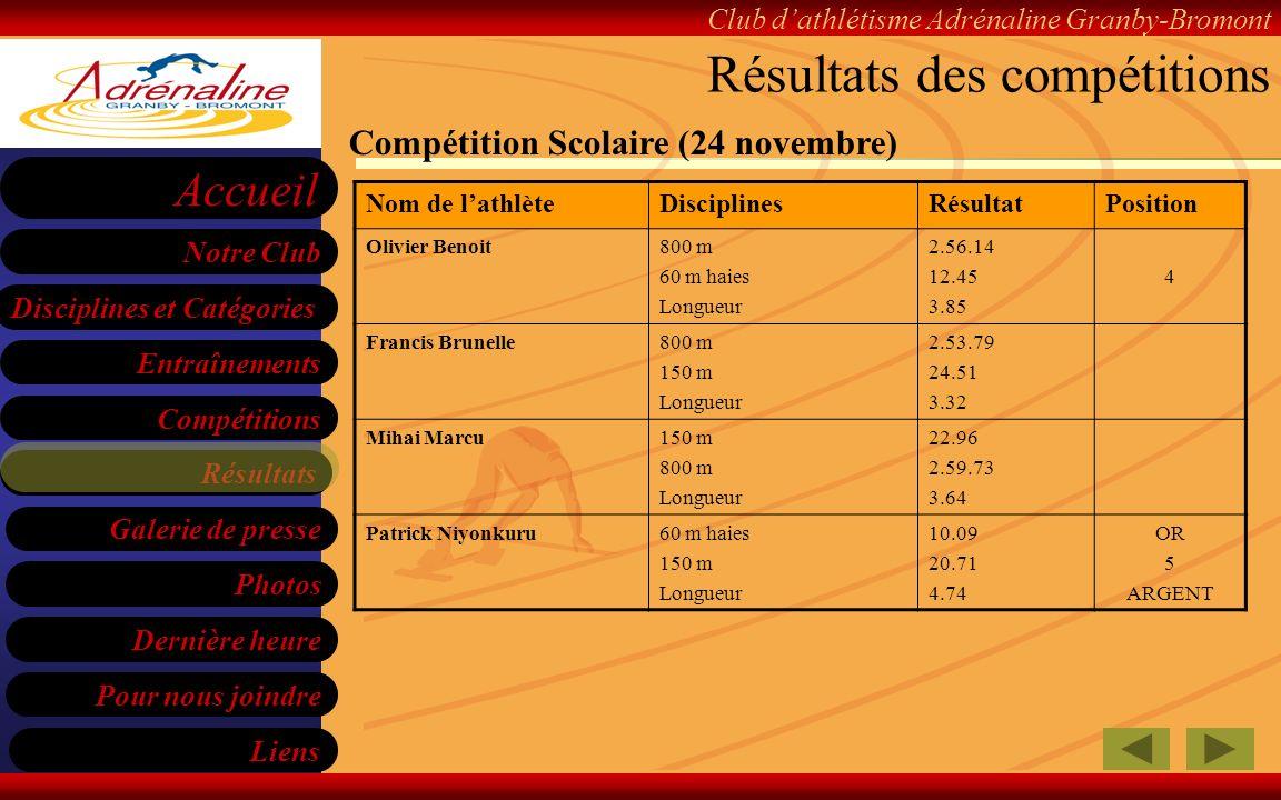 Résultats des compétitions