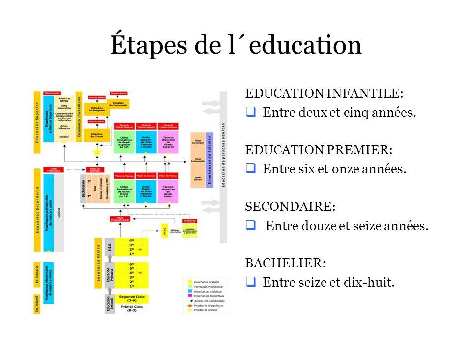 Étapes de l´education EDUCATION INFANTILE: Entre deux et cinq années.