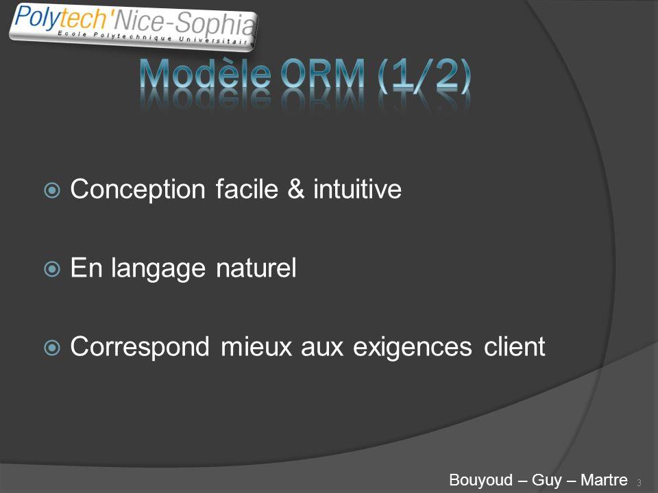 Modèle ORM (1/2) Conception facile & intuitive En langage naturel