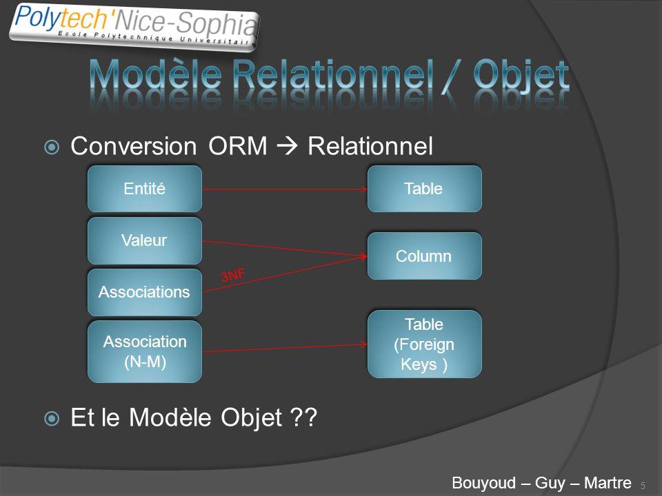 Modèle Relationnel / Objet
