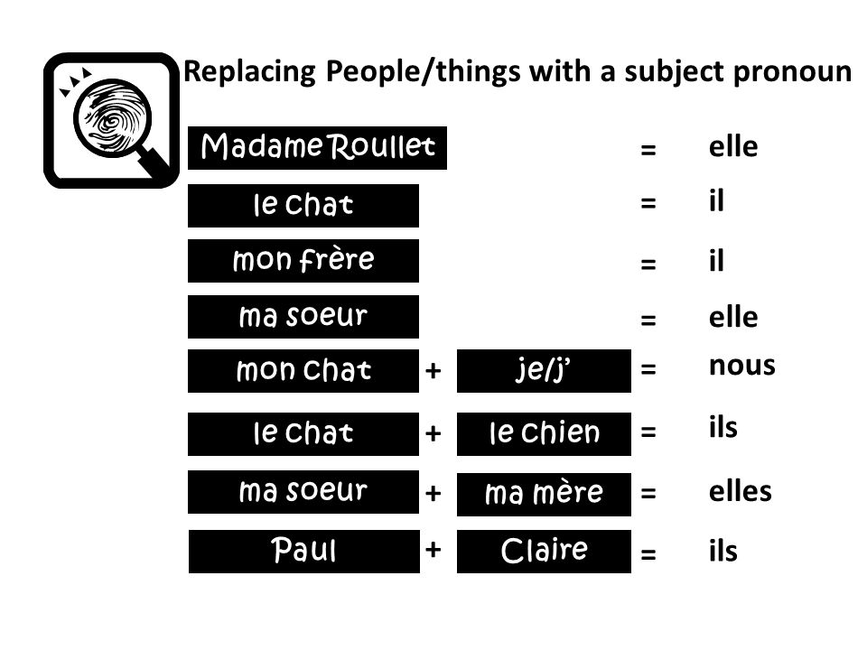 Replacing People/things with a subject pronoun