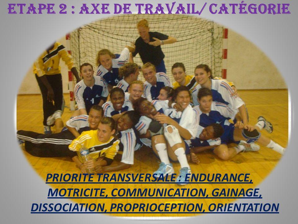 ETAPE 2 : AXE DE TRAVAIL/ CATÉGORIE