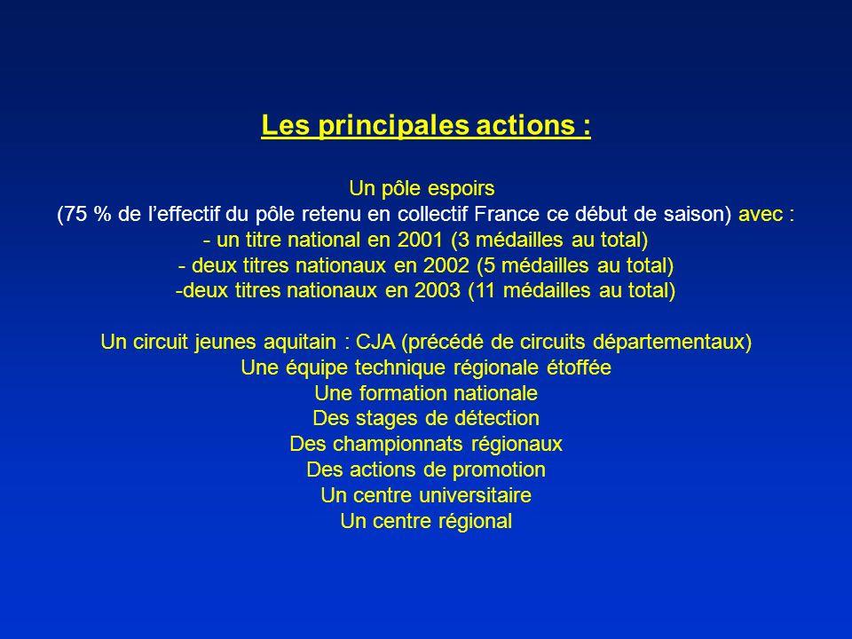 Les principales actions :