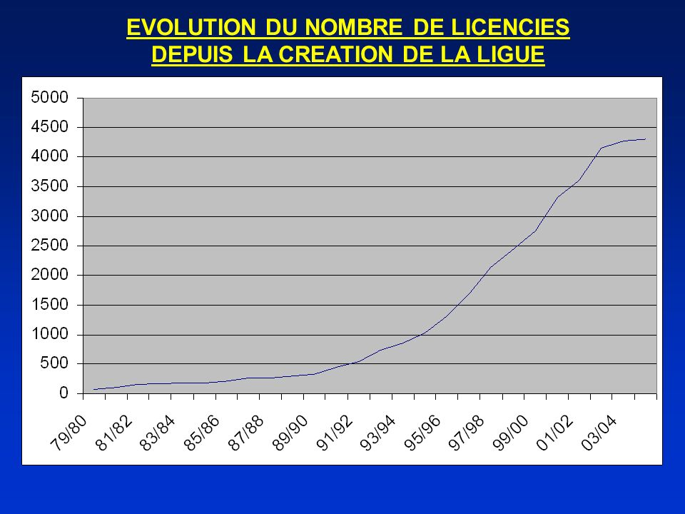 EVOLUTION DU NOMBRE DE LICENCIES DEPUIS LA CREATION DE LA LIGUE