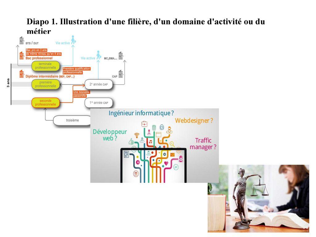 Diapo 1. Illustration d une filière, d un domaine d activité ou du métier