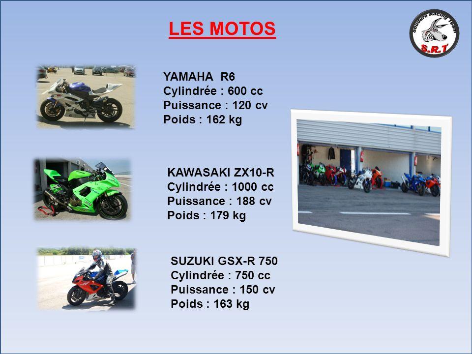 LES MOTOS YAMAHA R6. Cylindrée : 600 cc. Puissance : 120 cv. Poids : 162 kg. KAWASAKI ZX10-R. Cylindrée : 1000 cc.