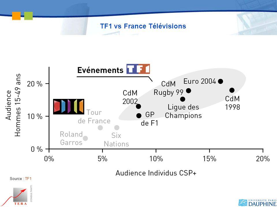 TF1 vs France Télévisions