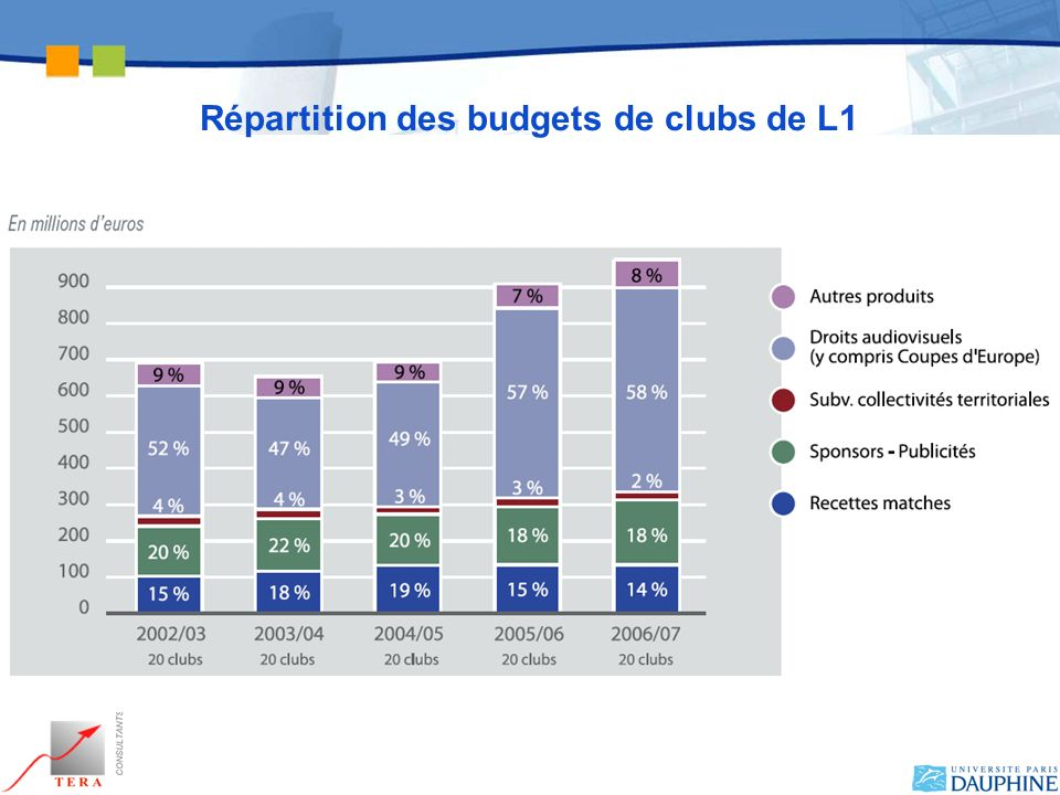 Répartition des budgets de clubs de L1