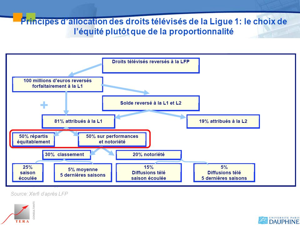 Principes d'allocation des droits télévisés de la Ligue 1: le choix de l'équité plutôt que de la proportionnalité