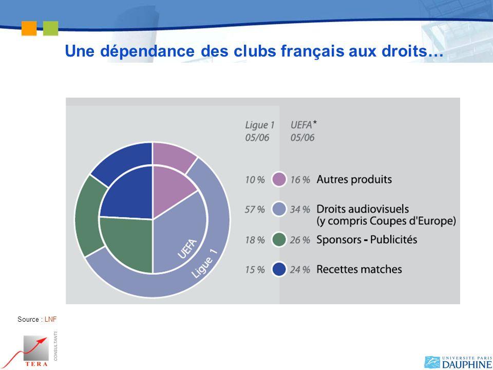 Une dépendance des clubs français aux droits…