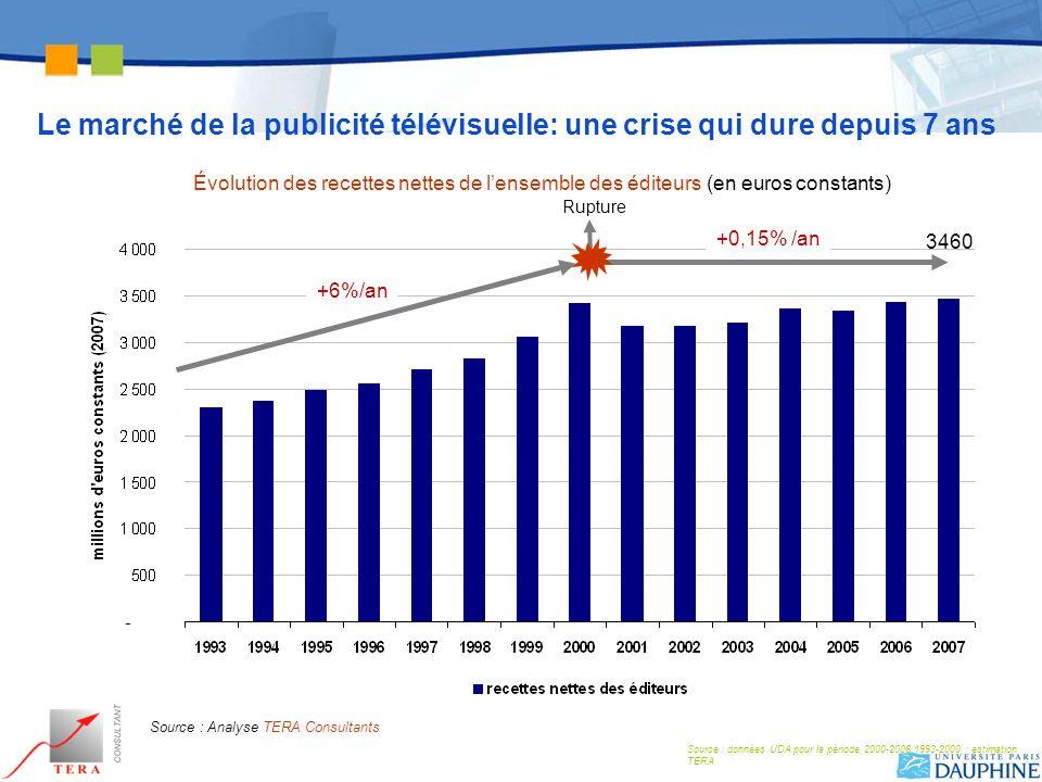 Le marché de la publicité télévisuelle: une crise qui dure depuis 7 ans