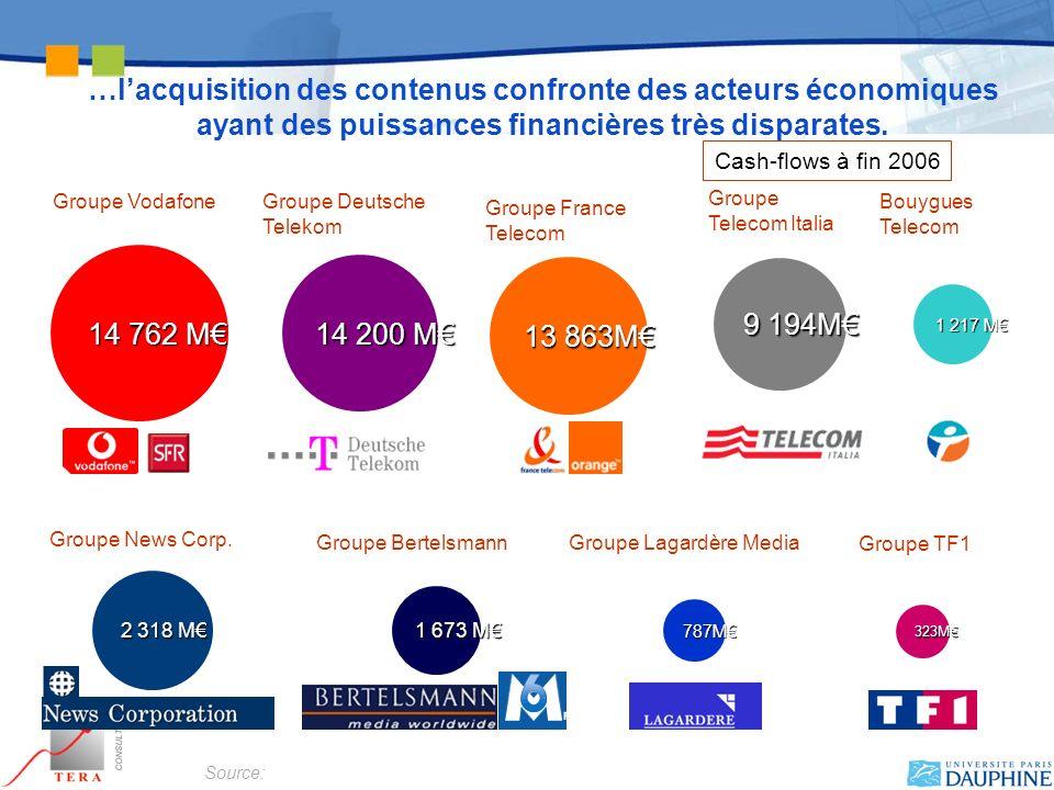 …l'acquisition des contenus confronte des acteurs économiques ayant des puissances financières très disparates.