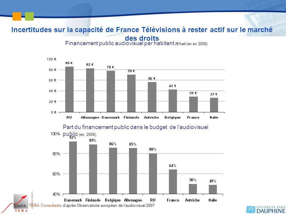 Incertitudes sur la capacité de France Télévisions à rester actif sur le marché des droits