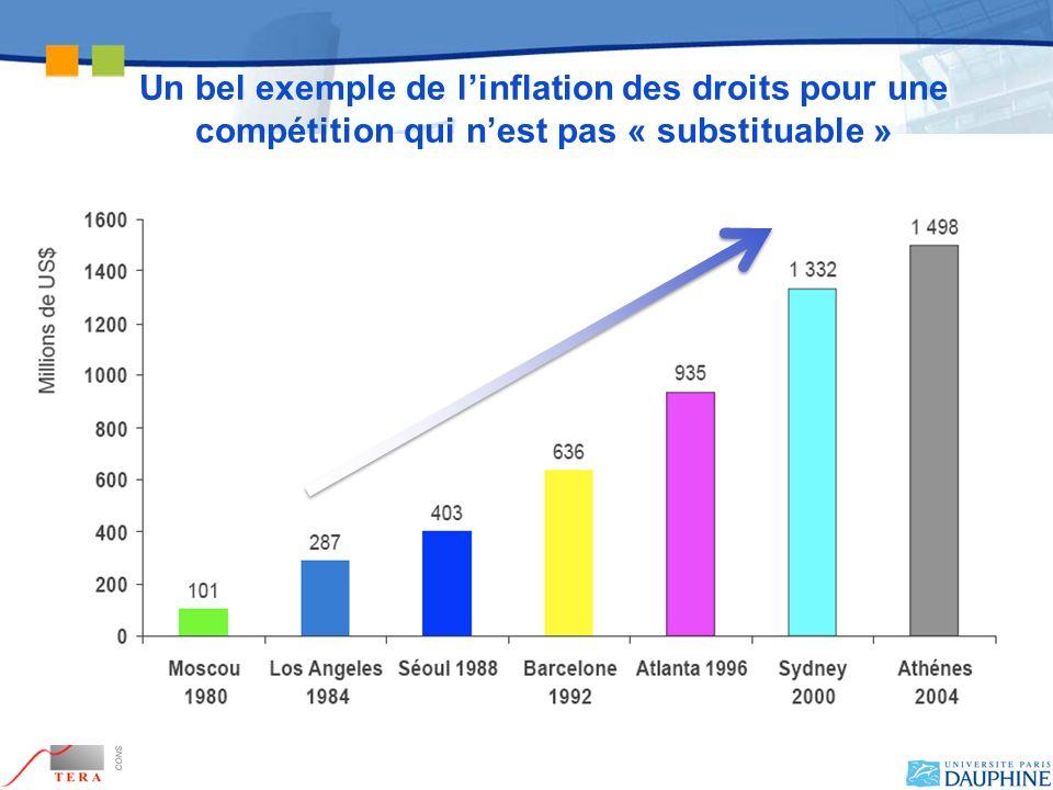 Un bel exemple de l'inflation des droits pour une compétition qui n'est pas « substituable »