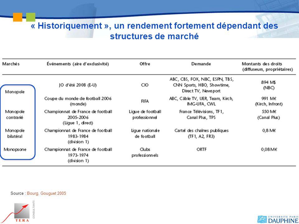 « Historiquement », un rendement fortement dépendant des structures de marché
