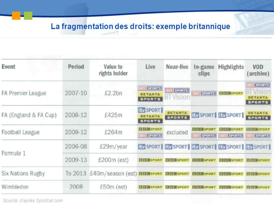 La fragmentation des droits: exemple britannique