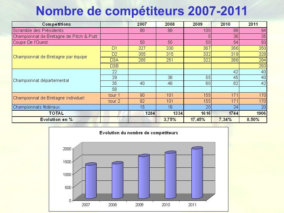 Nombre de compétiteurs 2007-2011